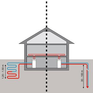 Тепловой насос типа «рассол-вода» с наземным коллектором (слева) или вертикальными зондами (справа)